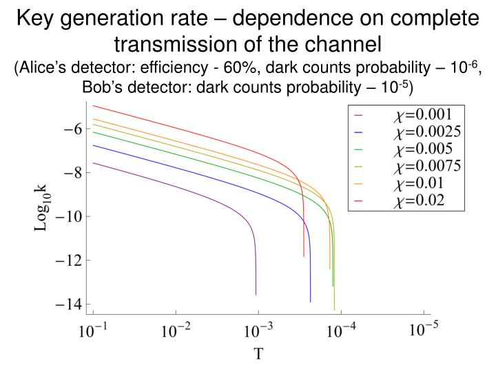 Key generation rate – dependence on complete transmission of the channel