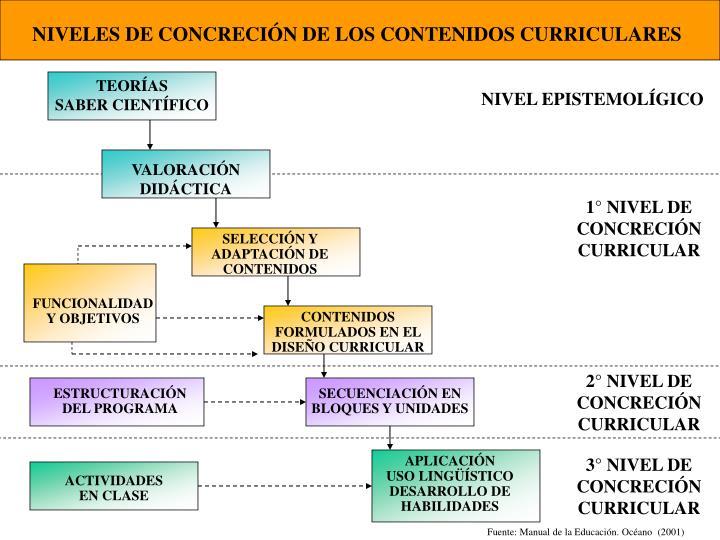 NIVELES DE CONCRECIÓN DE LOS CONTENIDOS CURRICULARES