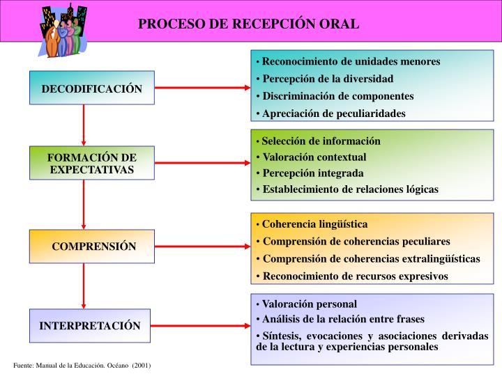 PROCESO DE RECEPCIÓN ORAL