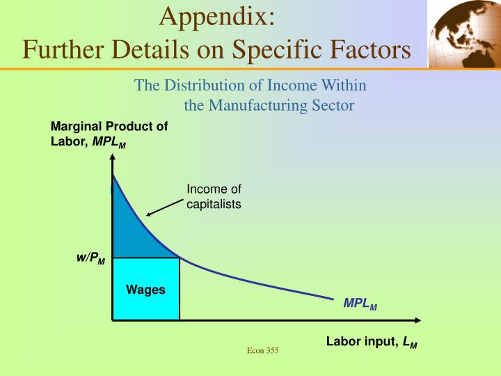 Marginal Product of Labor,