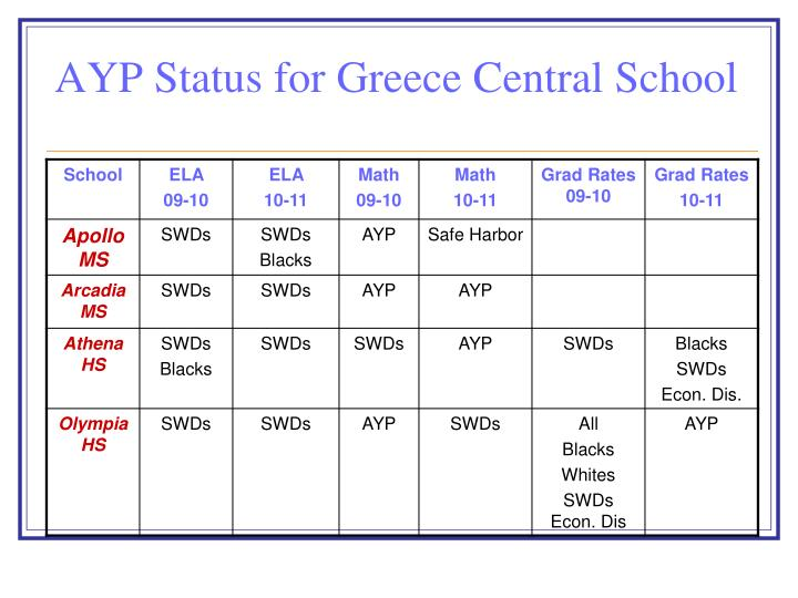 AYP Status for Greece Central School