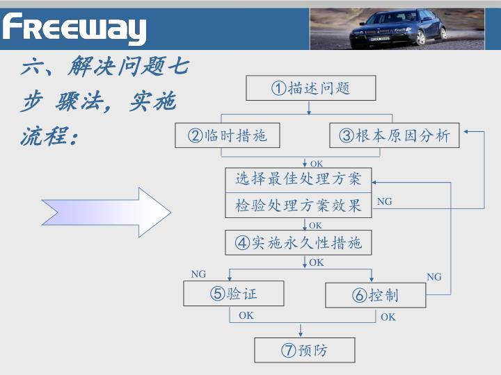 六、解决问题七步  骤法,实施流程: