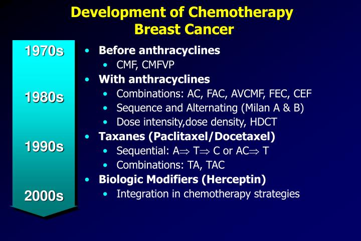 Development of chemotherapy breast cancer