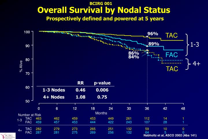 Overall Survival by Nodal Status