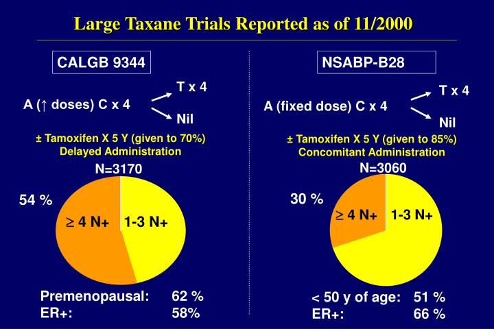 Large Taxane Trials Reported as of 11/2000