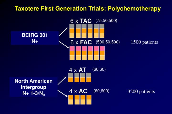 Taxotere First Generation Trials: Polychemotherapy