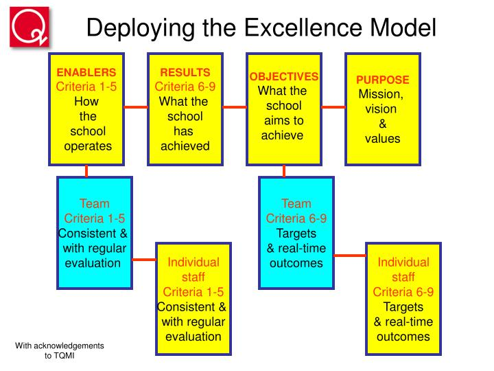 Deploying the Excellence Model