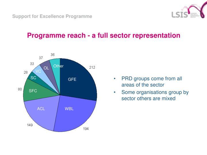 Programme reach - a full sector representation