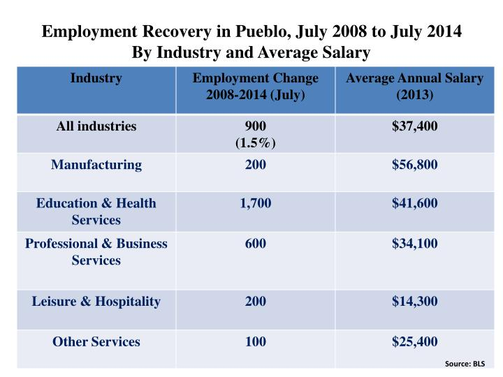 Employment Recovery in Pueblo, July 2008 to July 2014