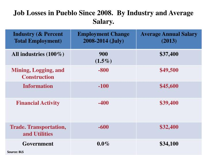 Job Losses in Pueblo Since 2008.  By Industry and Average Salary.