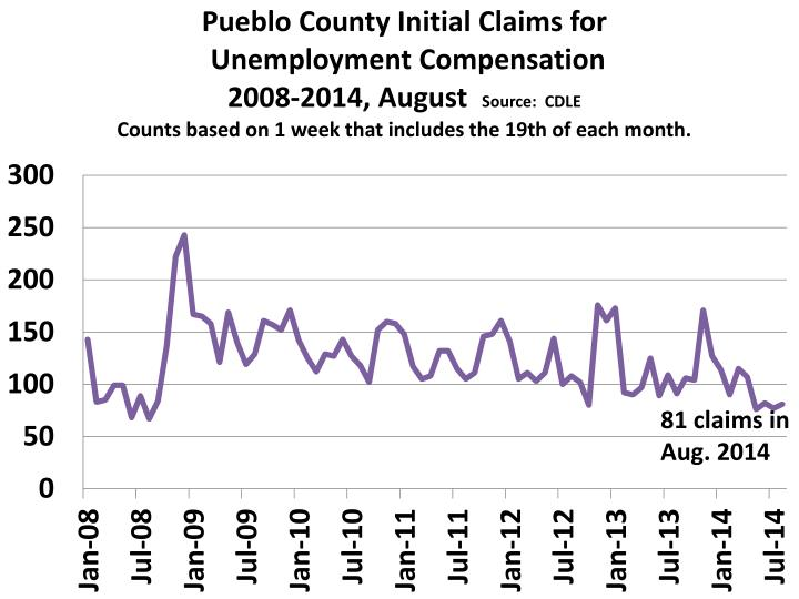 81 claims in Aug. 2014