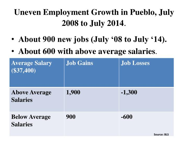 Uneven Employment Growth in Pueblo, July 2008 to July 2014