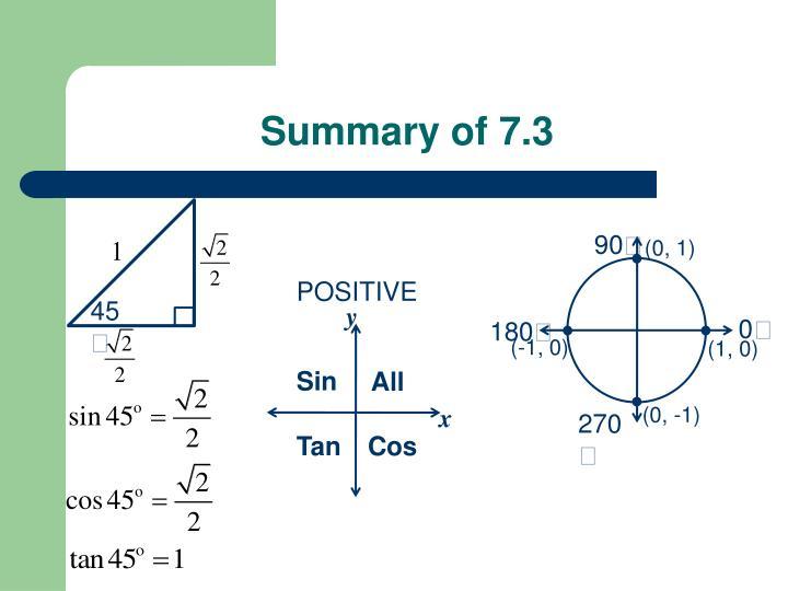 Summary of 7.3