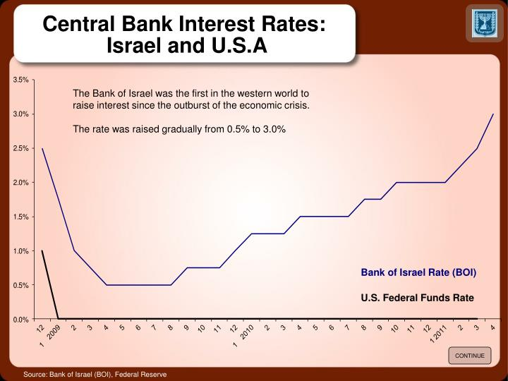 Central Bank Interest Rates: