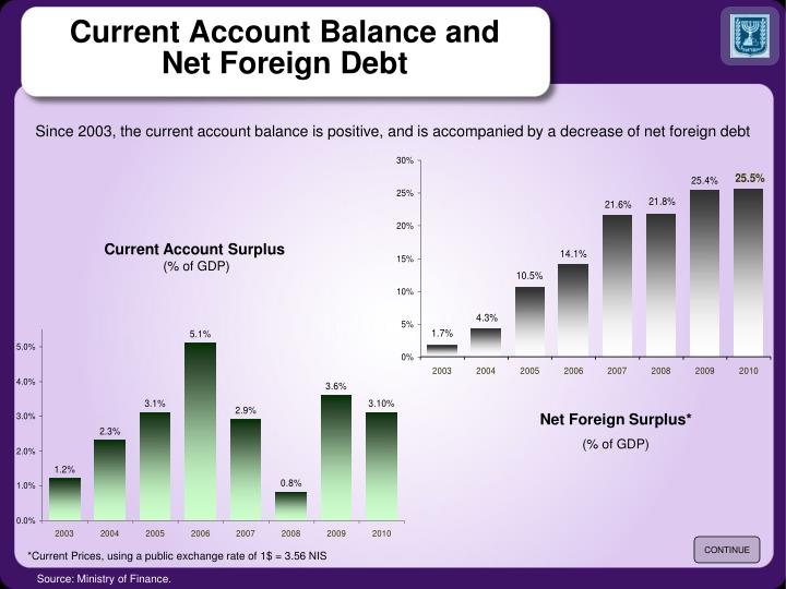 Current Account Balance and
