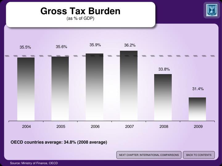 Gross Tax Burden