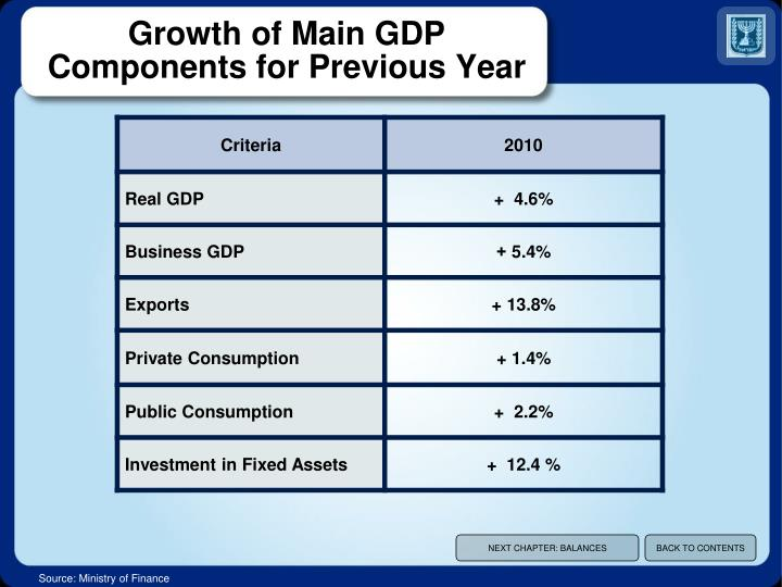 Growth of Main GDP Components for Previous Year