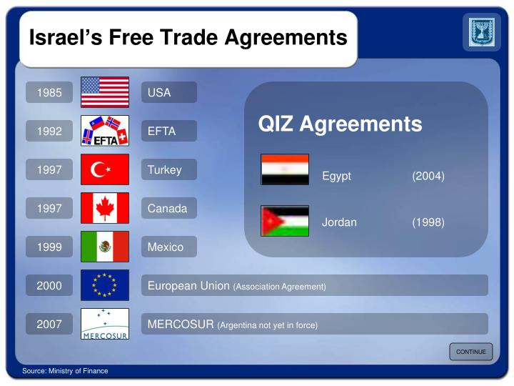 Israel's Free Trade Agreements