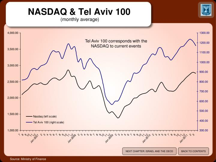 NASDAQ & Tel Aviv 100