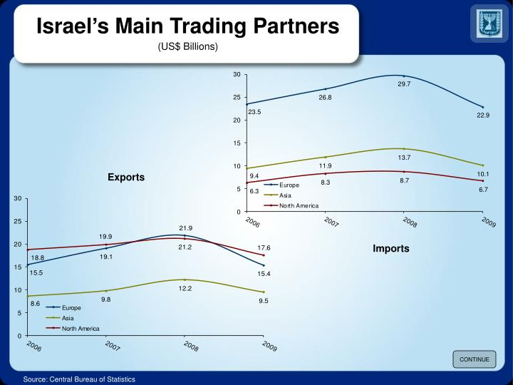 Israel's Main Trading Partners