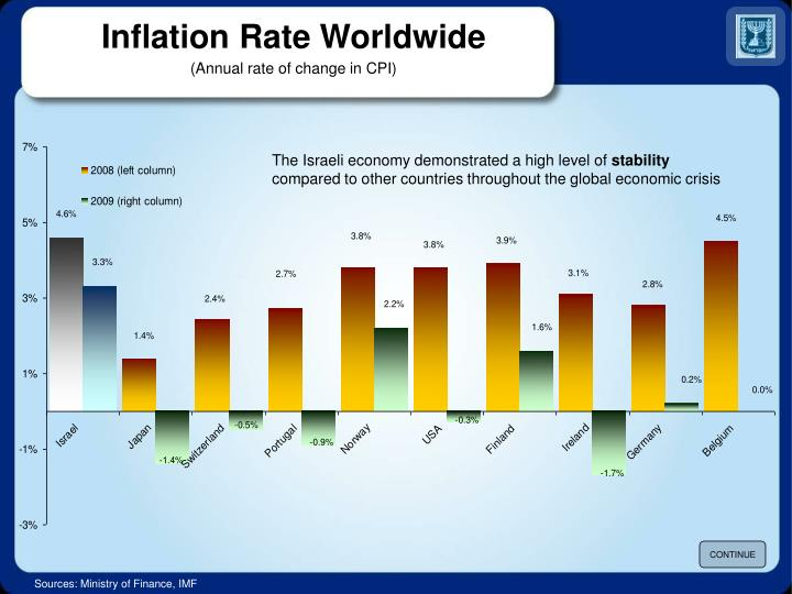 Inflation Rate Worldwide
