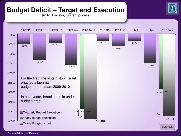 Quarterly Budget Execution