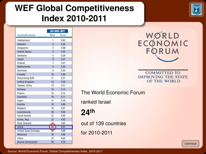 WEF Global Competitiveness Index 2010-2011
