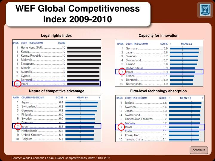 Legal rights index
