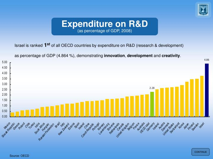 Expenditure on R&D