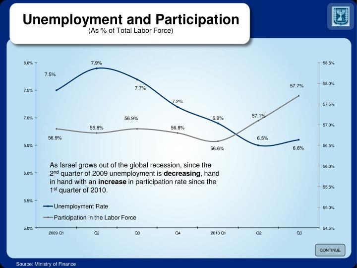 Unemployment and Participation