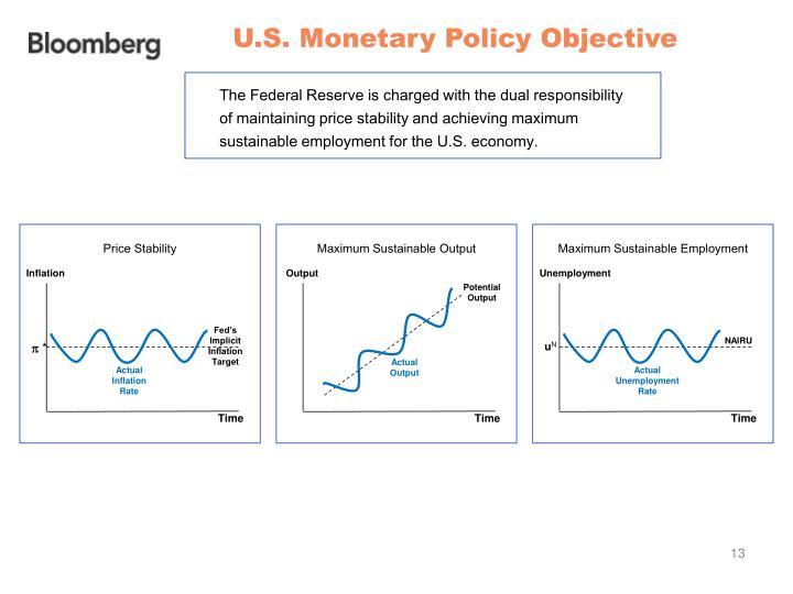 U.S. Monetary Policy Objective