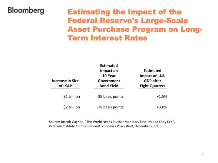 Estimating the Impact of the Federal Reserve's Large-Scale Asset Purchase Program on Long-Term Interest Rates
