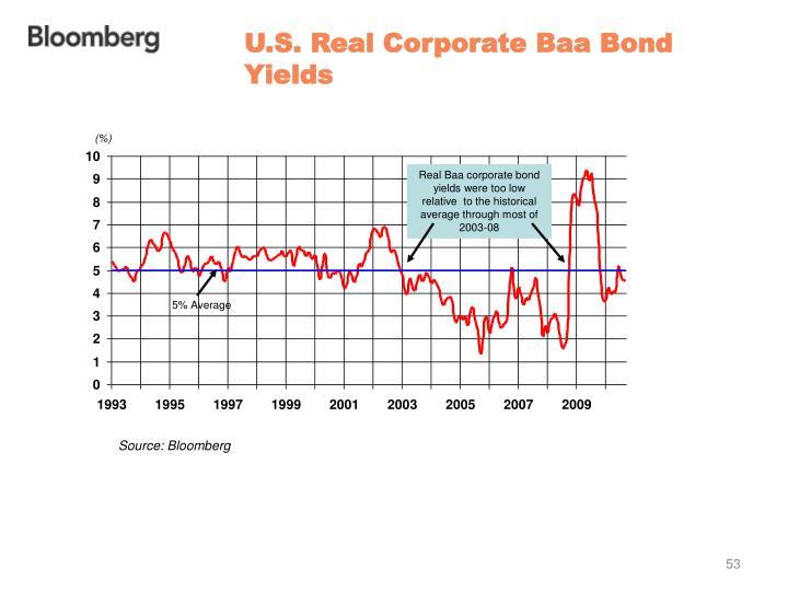 U.S. Real Corporate Baa Bond Yields