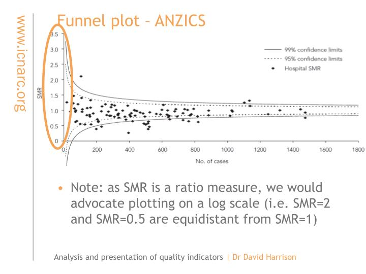 Funnel plot – ANZICS