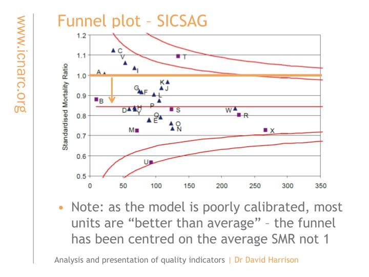 Funnel plot – SICSAG
