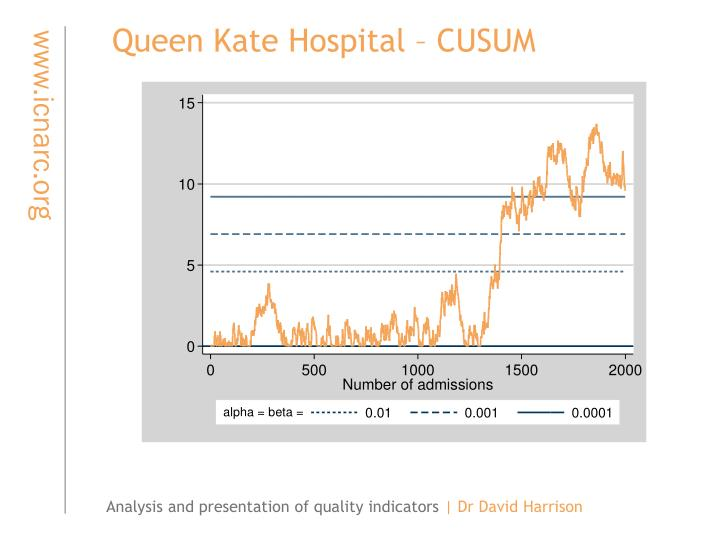 Queen Kate Hospital – CUSUM
