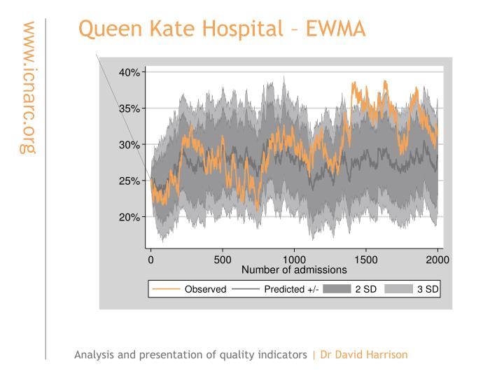 Queen Kate Hospital – EWMA