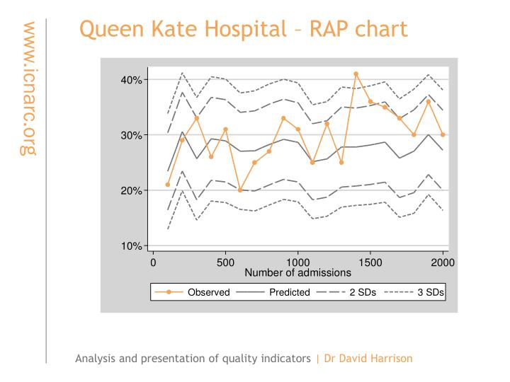 Queen Kate Hospital – RAP chart