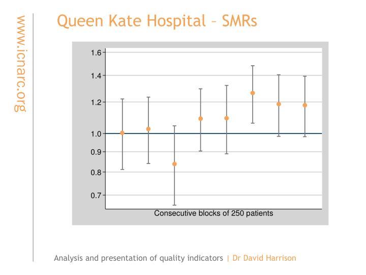Queen Kate Hospital – SMRs