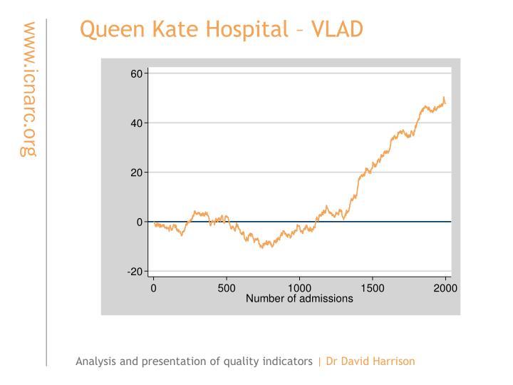Queen Kate Hospital – VLAD