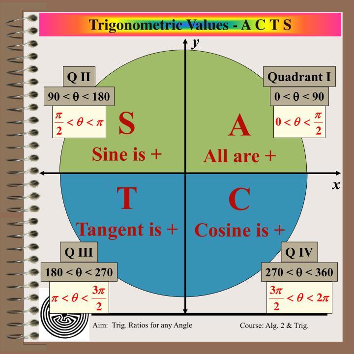 Quadrant I