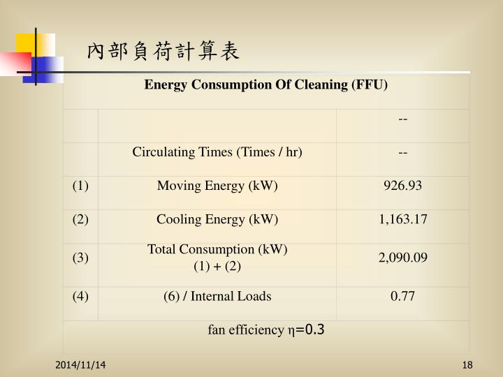 Energy Consumption Of Cleaning (FFU)