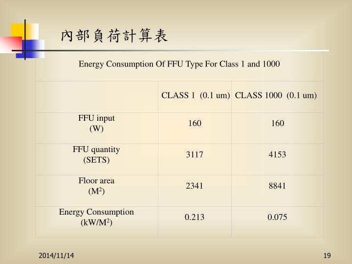 Energy Consumption Of FFU Type For Class 1 and 1000