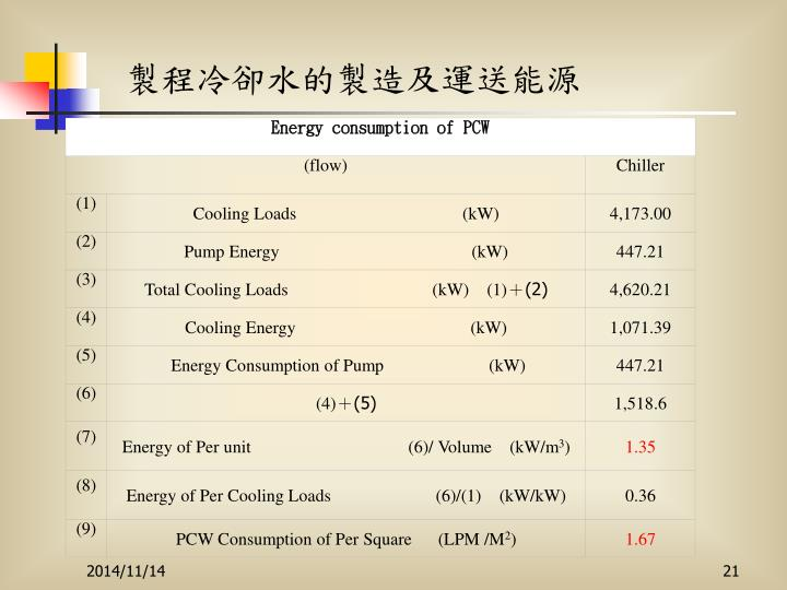 Energy consumption of PCW