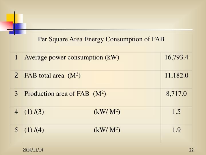 Per Square Area Energy Consumption of FAB