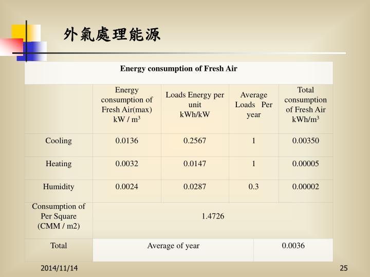 Energy consumption of Fresh Air