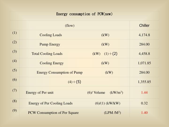Energy consumption of PCW(new)