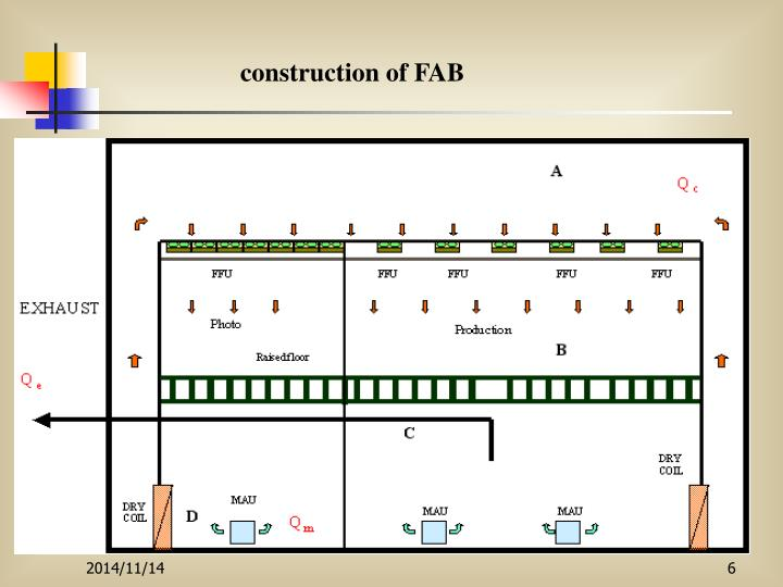 construction of FAB