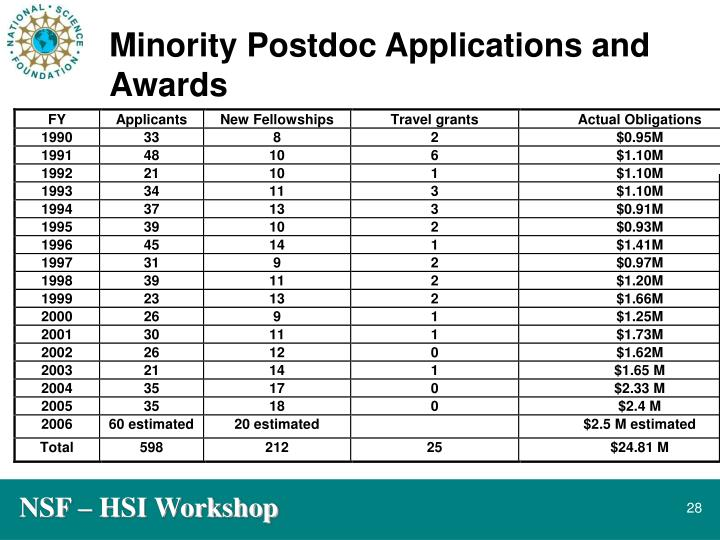 Minority Postdoc Applications and Awards