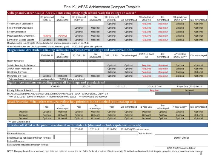 Final K-12/ESD Achievement Compact Template